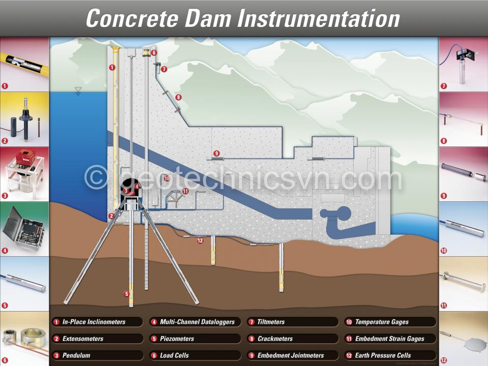 Hydropower dam instrumentation